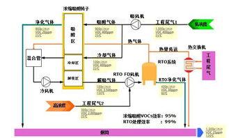 印刷废气处理设备-沸石转轮+RTO工艺图