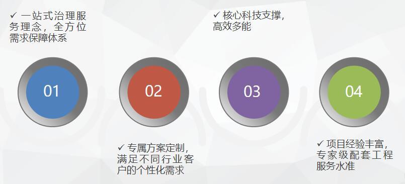 河北汉蓝定制化方案设计导读